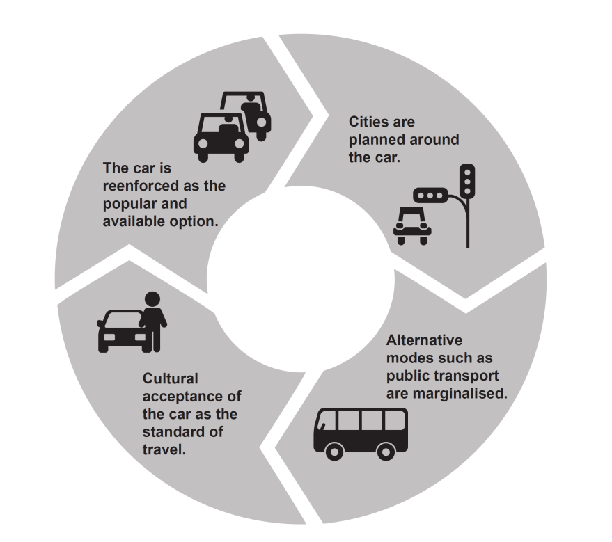 Cycle of automobility: Cities are planned around the car. Alternative modes such as public transport are marginalised. Cultural acceptance of the car as the standard of travel. The car is reenforced as the popular and available option.